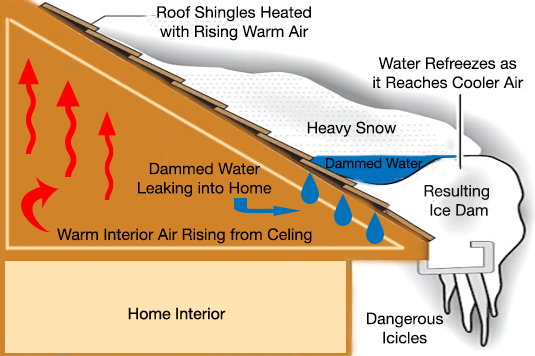 Ice Dam Diagram.png